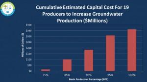 ProducersPumps